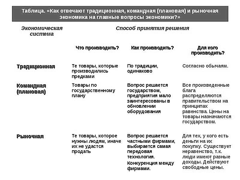 Опорный конспект по подготовке к ОГЭ по обществознанию Экономика  hello html 5667d670 jpg