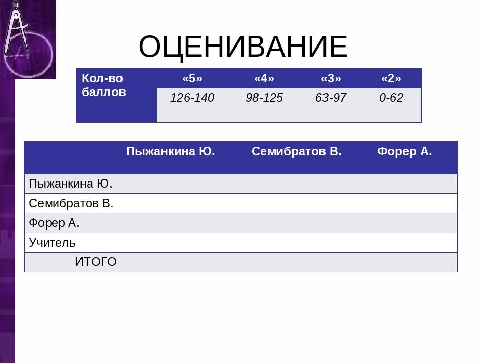 ОЦЕНИВАНИЕ Кол-во баллов«5»«4»«3»«2» 126-14098-12563-970-62 Пыжанкин...