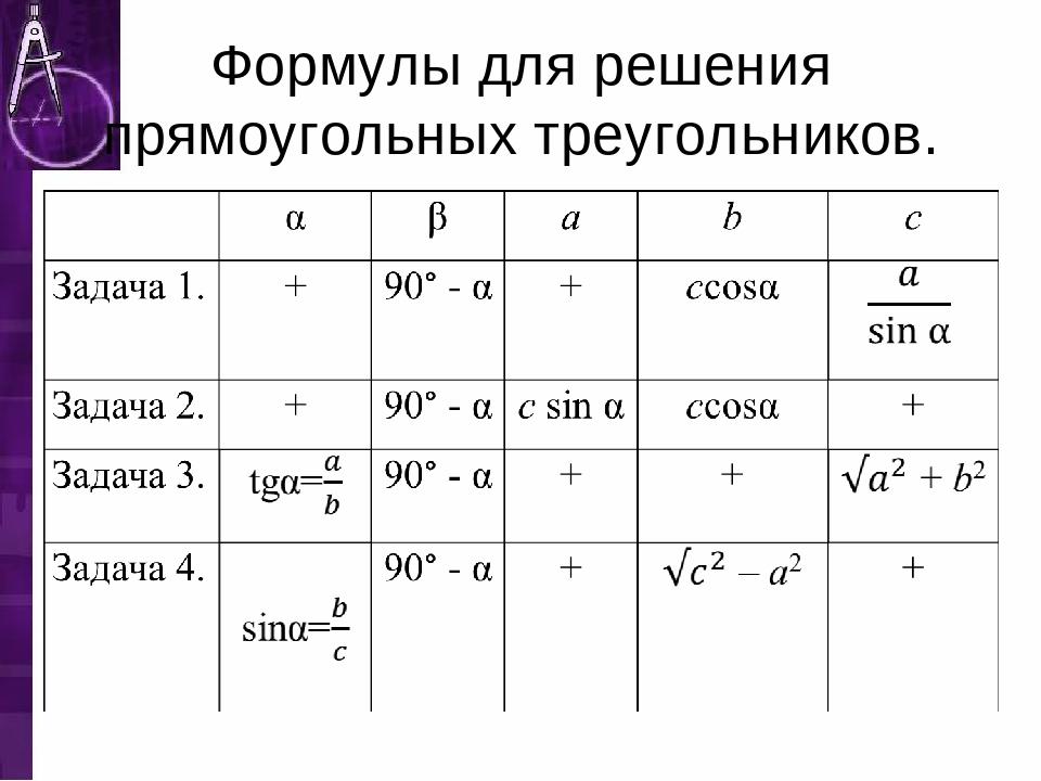 Формулы для решения прямоугольных треугольников.