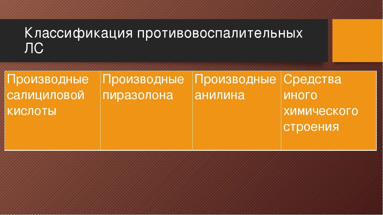 Классификация противовоспалительных ЛС Производные салициловойкислоты Произво...