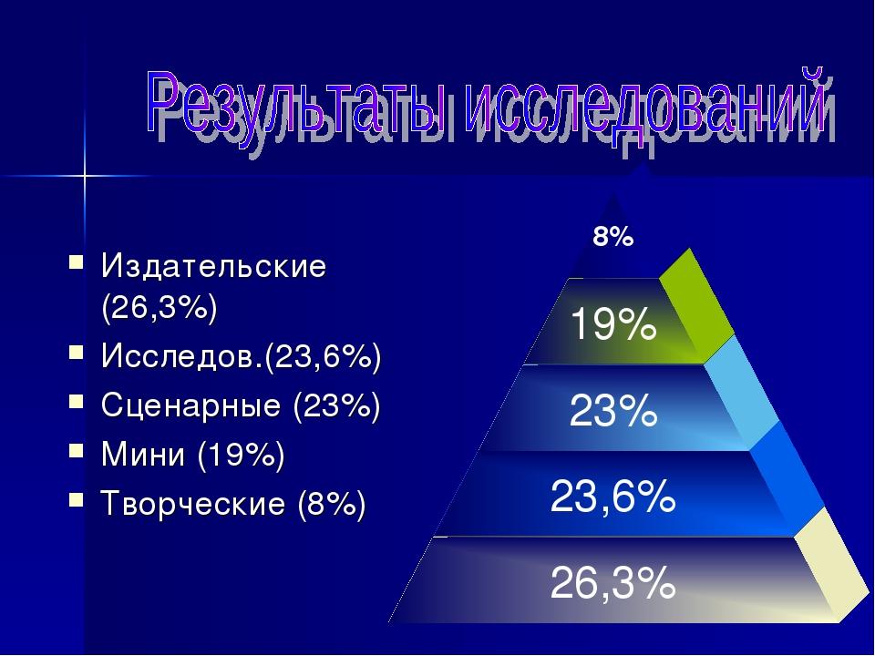 Издательские (26,3%) Исследов.(23,6%) Сценарные (23%) Мини (19%) Творческие...
