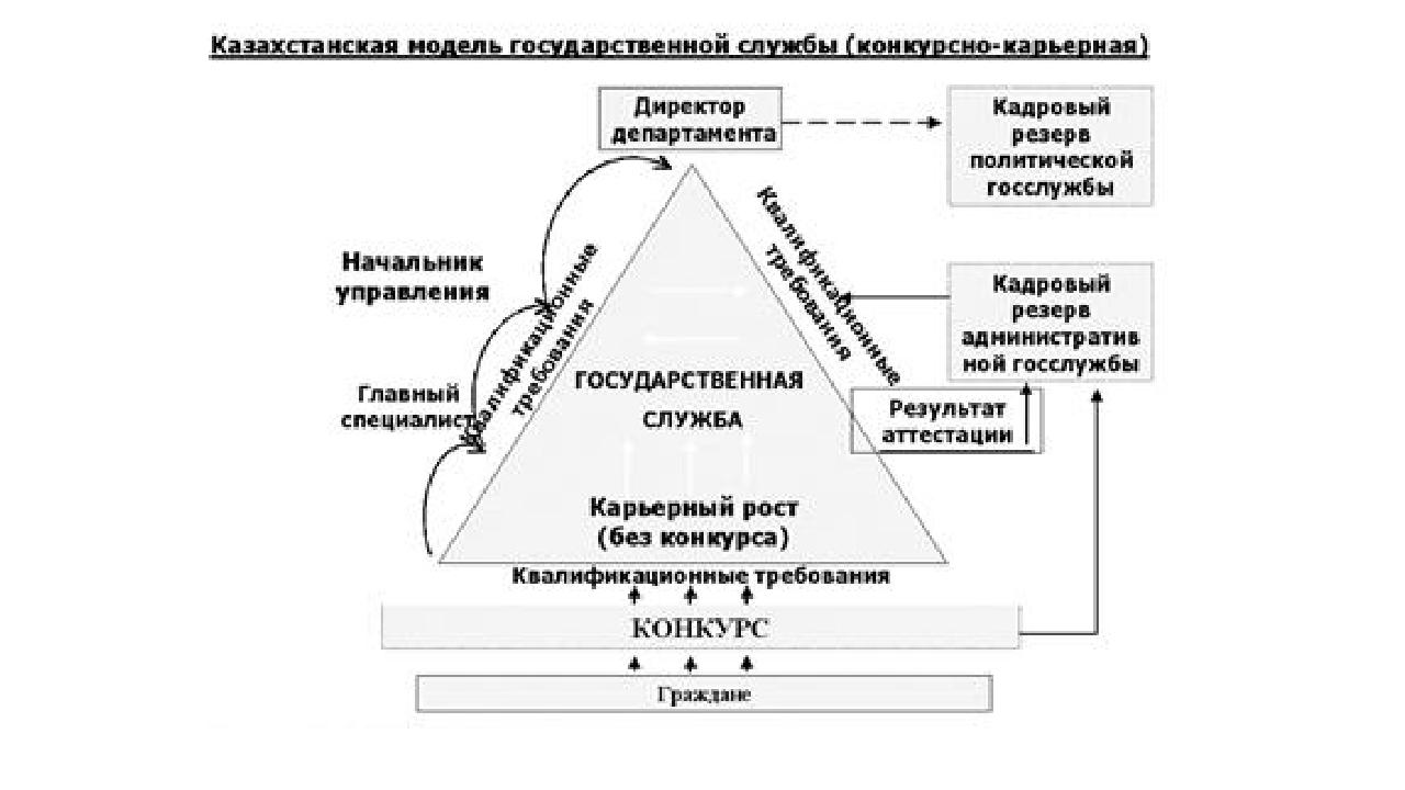 Казахстанская модель государственной службы Реферат Читать текст  Госслужба рк курсовая работа