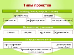 Типы проектов исследовательские творческие игровые информационные практически