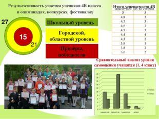 Результативность участия учеников 4Б класса в олимпиадах, конкурсах, фестивал
