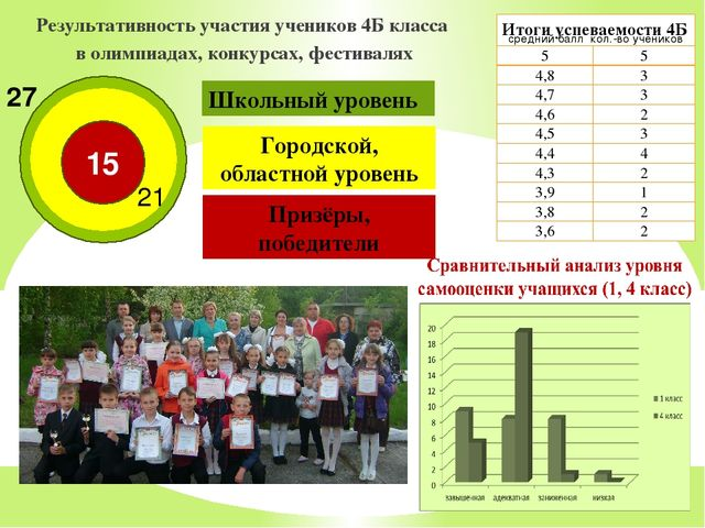 Результативность участия учеников 4Б класса в олимпиадах, конкурсах, фестивал...