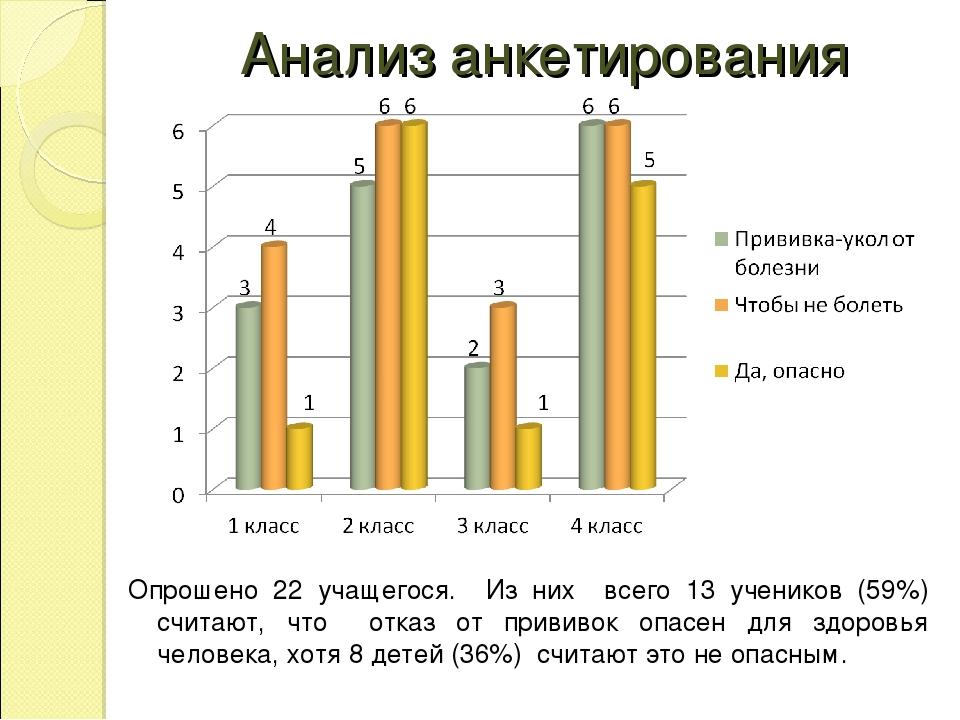 Анализ анкетирования Опрошено 22 учащегося. Из них всего 13 учеников (59%) сч...