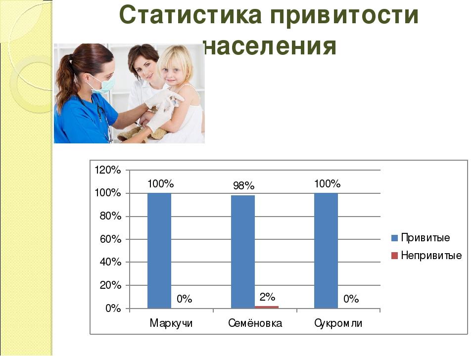 Статистика привитости населения