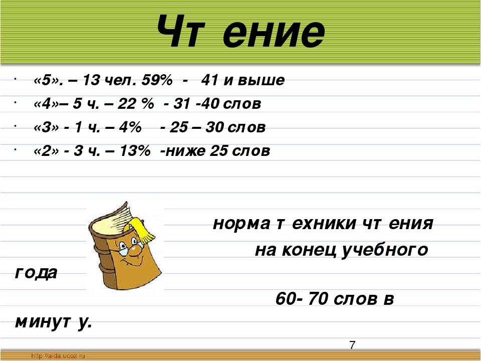 Чтение «5». – 13 чел. 59% - 41 и выше «4»– 5 ч. – 22 % - 31 -40 слов «3» - 1...