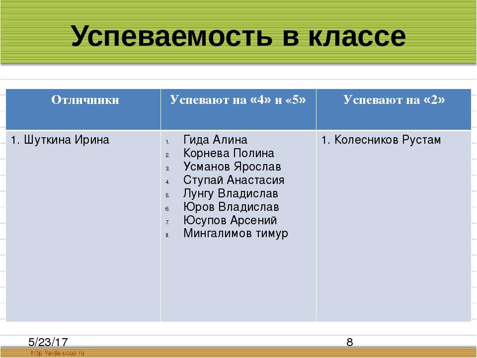 Успеваемость в классе Отличники Успеваютна«4»и«5» Успевают на«2» 1.ШуткинаИри...