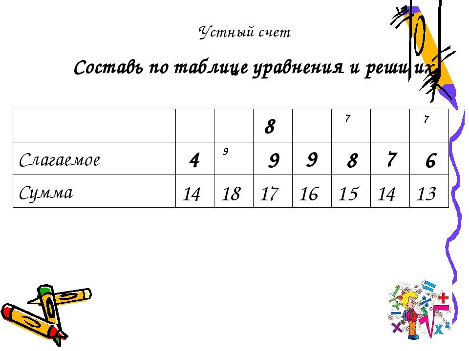 Составь по таблице уравнения и реши их. Устный счет 4 9 8 9 7 7 7 Слагаемое 1...