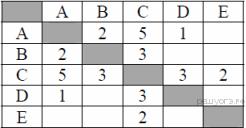 табличные информационные модели 9 класс самостоятельная работа