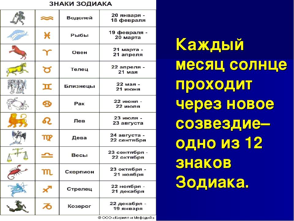 определить характеристика по восточному гороскопу каждого из знаков однушку Севастополе
