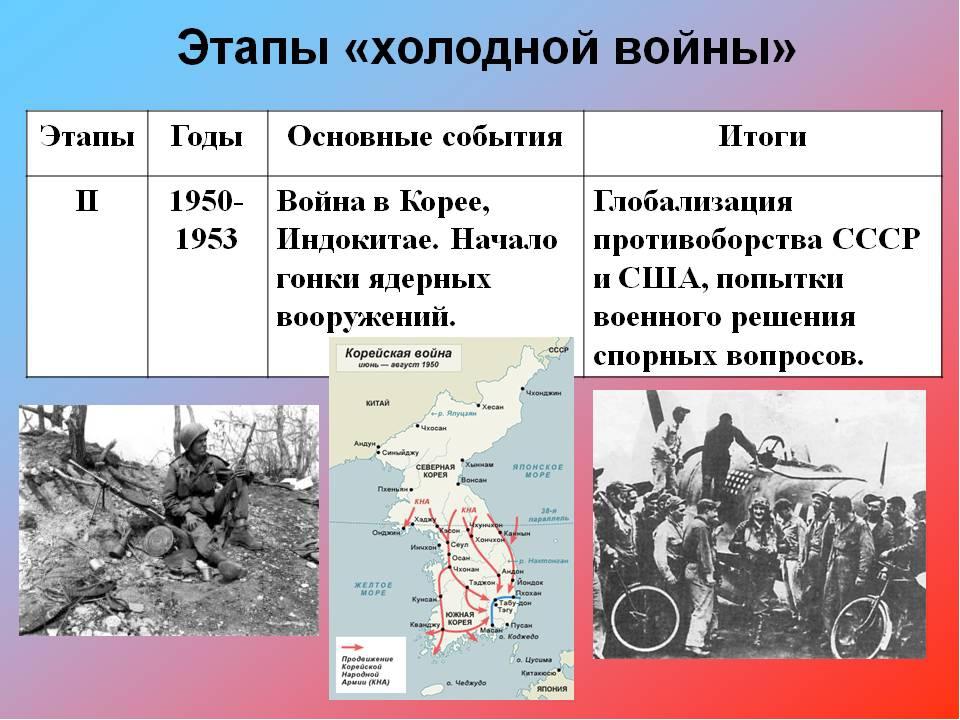Конец холодной войны связан с