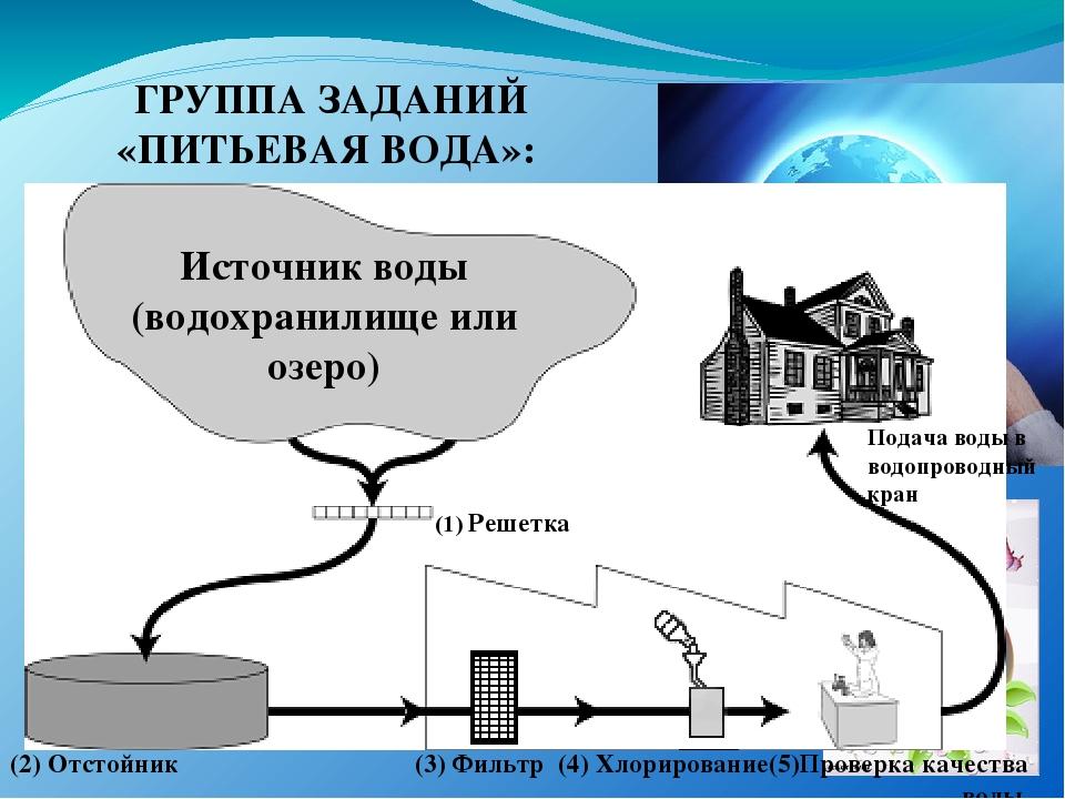 ГРУППА ЗАДАНИЙ «ПИТЬЕВАЯ ВОДА»: Источник воды (водохранилище или озеро) (1)...