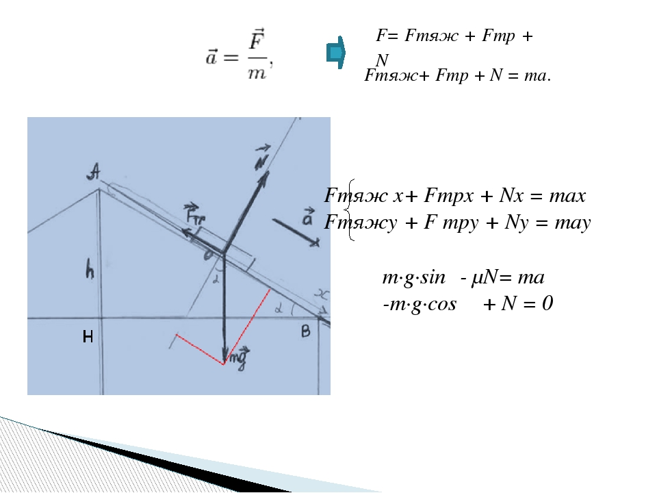 F= Fтяж + Fтр + N Fтяж+ Fтр + N = ma. Fтяж x+ Fтрx + Nx = max Fтяжy + F трy +...