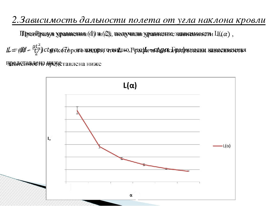 2.Зависимость дальности полета от угла наклона кровли Вывод 2:, т.е., с увели...