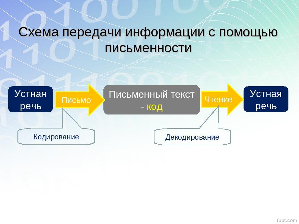 Устная речь Письменный текст - код Устная речь Письмо Чтение Схема передачи и...