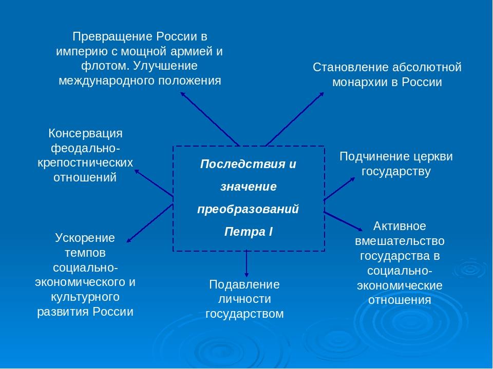 Последствия и значение преобразований Петра I Превращение России в империю с...