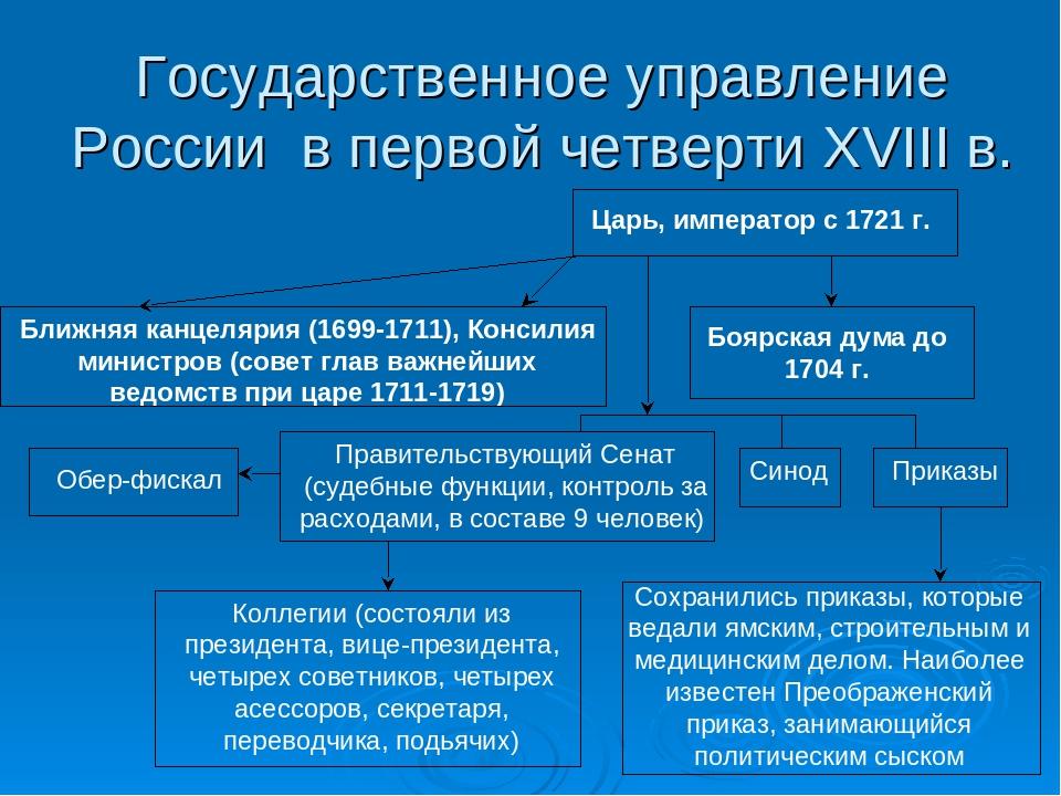 Государственное управление России в первой четверти XVIII в. Царь, император...