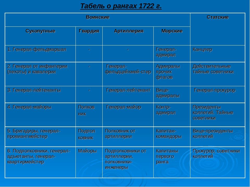 Табель о рангах 1722 г. ВоинскиеСтатские СухопутныеГвардия АртиллерияМор...