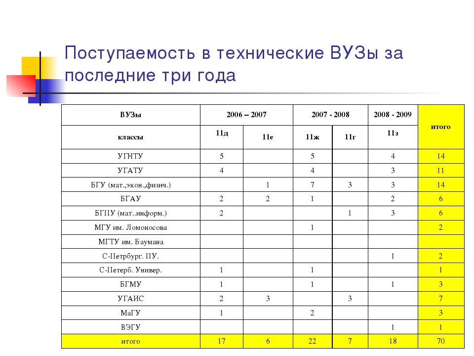 Поступаемость в технические ВУЗы за последние три года ВУЗы2006 – 20072007...