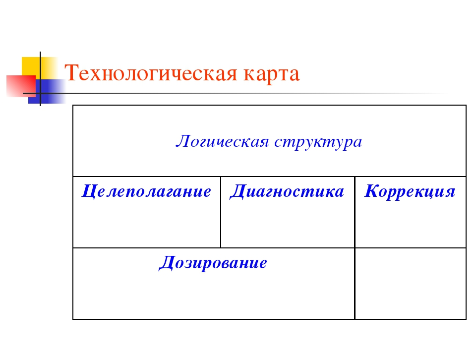 Технологическая карта Логическая структура ЦелеполаганиеДиагностикаКоррекц...