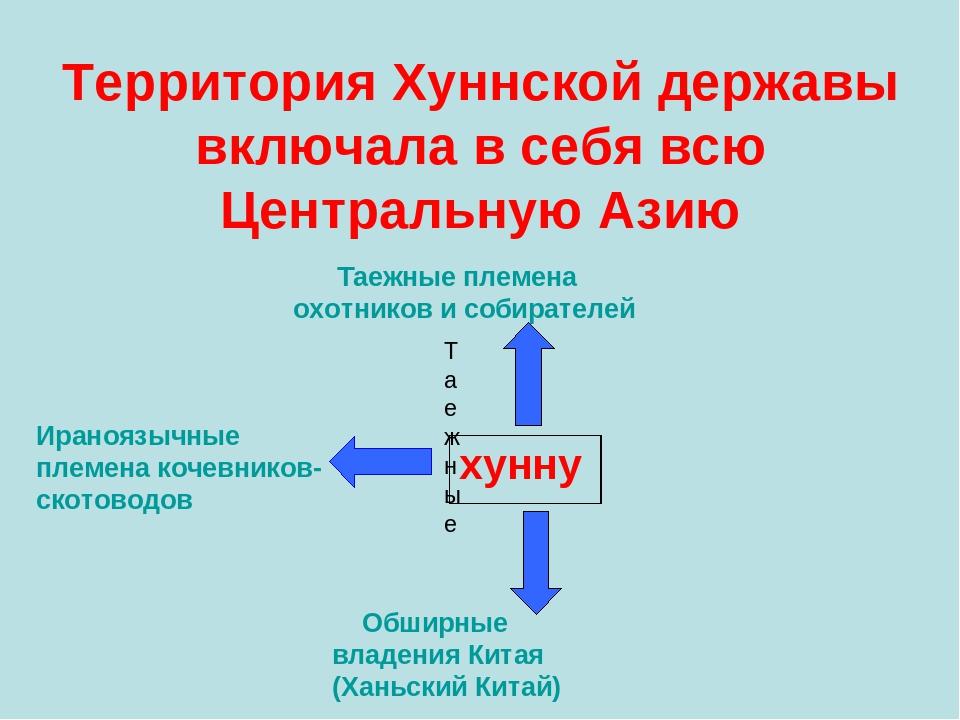 Территория Хуннской державы включала в себя всю Центральную Азию Таежные Тае...