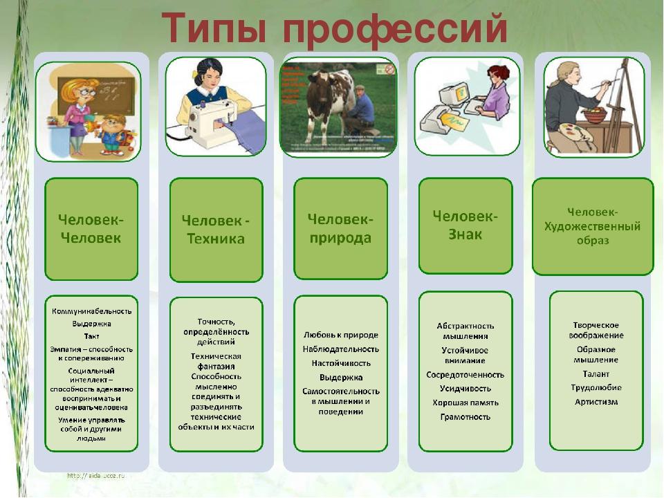 виды и описание профессий картинки