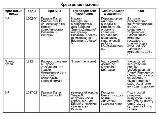 Походы крестовые класс таблицу по гдз 6 истории