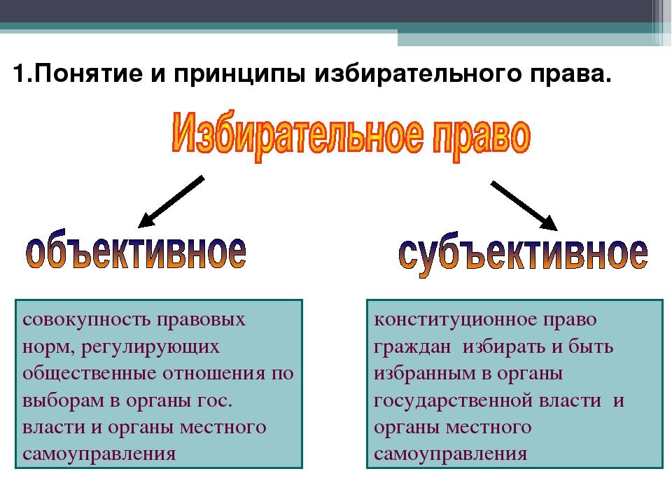 Понятие Избирательной Системы И Избирательного Права Соотношение Понятий Шпаргалка