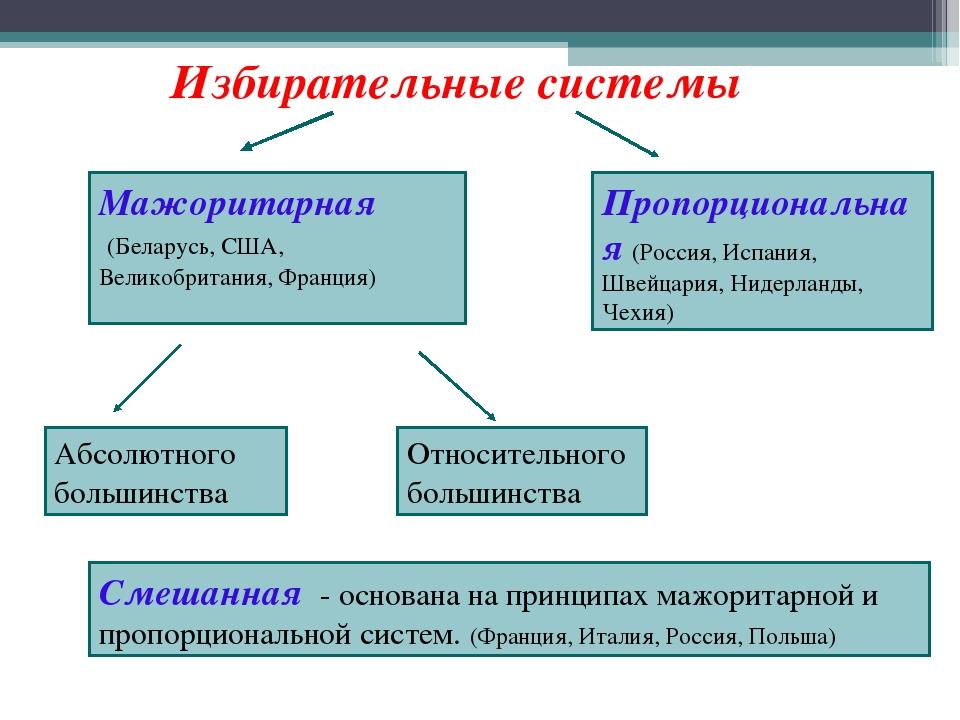 избирательных систем шпаргалка типы