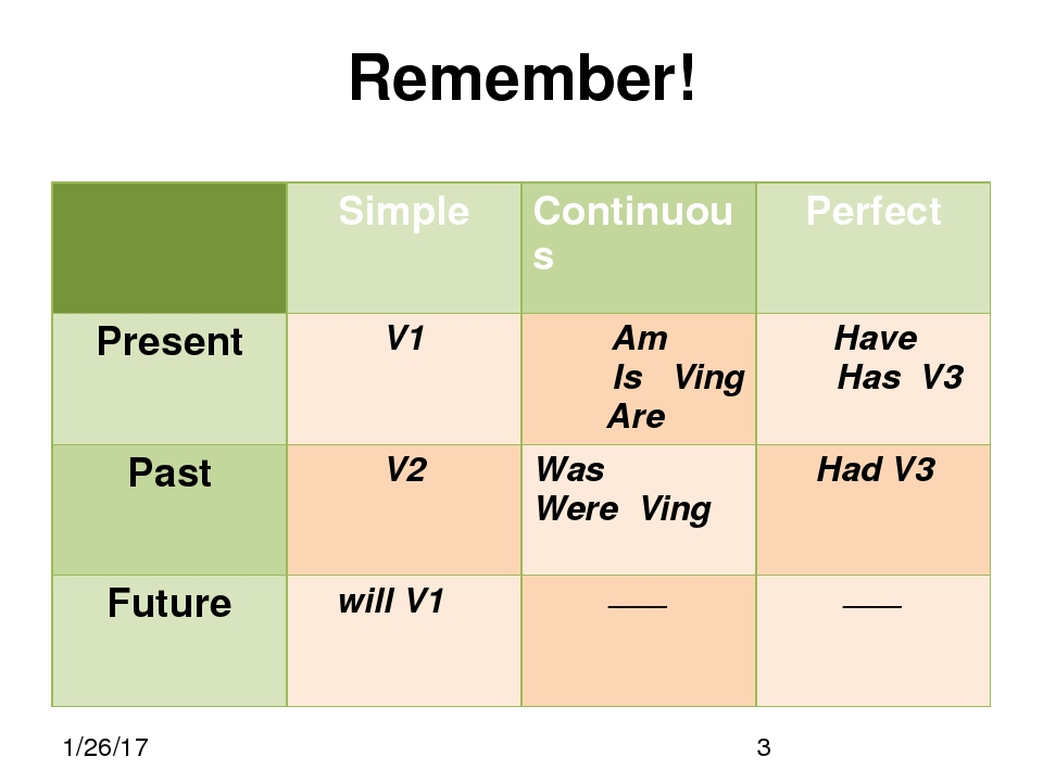 Remember! Simple Continuous Perfect Present V1 Am IsVing Are Have Has V3 Pas...