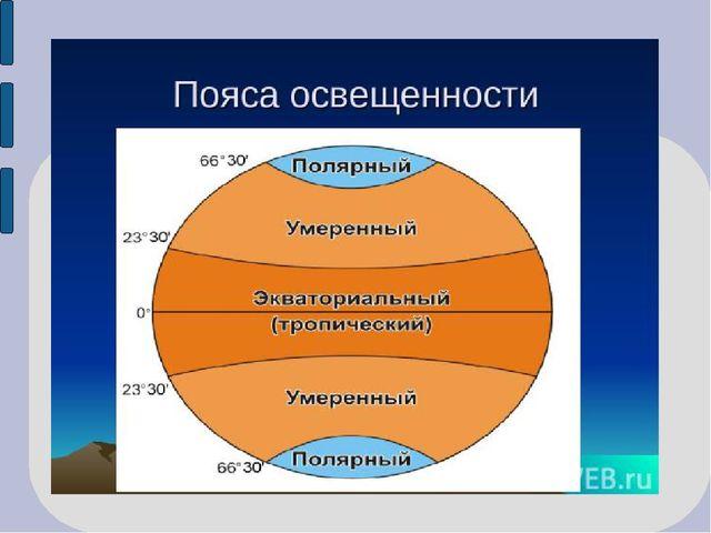 """Презентация на тему: """"пояса планеты: освещенности освещенности."""