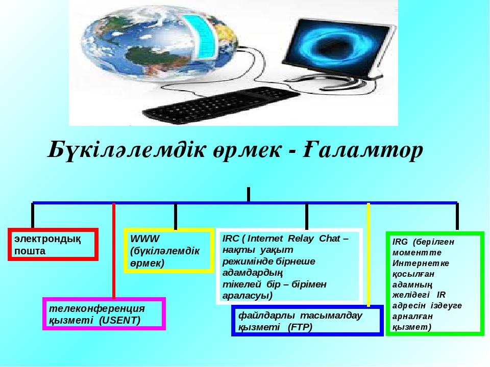 электрондық пошта WWW (бүкіләлемдік өрмек) IRC ( Internet Relay Chat –...