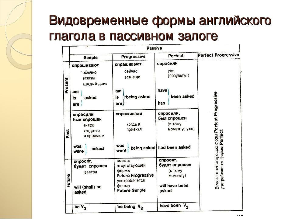 Времена в английском языке доступно и подробно с таблицами