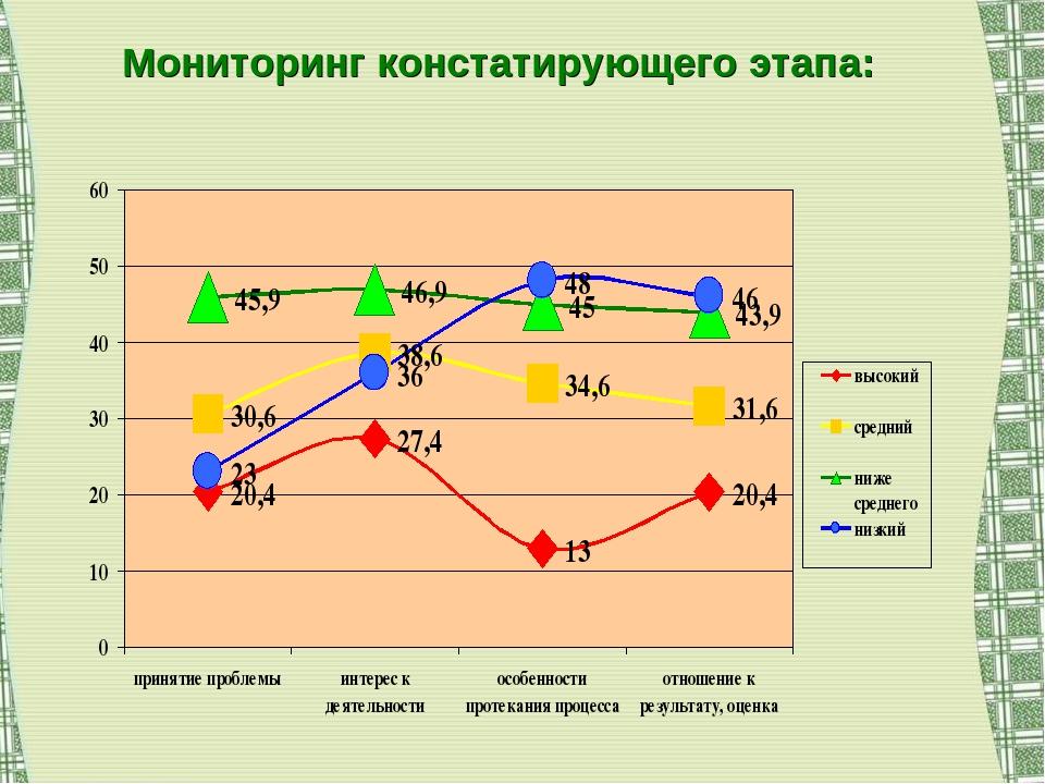 Мониторинг констатирующего этапа: