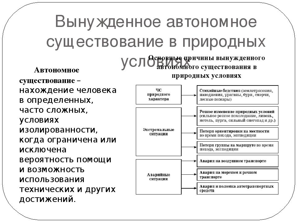 Доклад правила поведения в условиях вынужденного автономного существования 9128