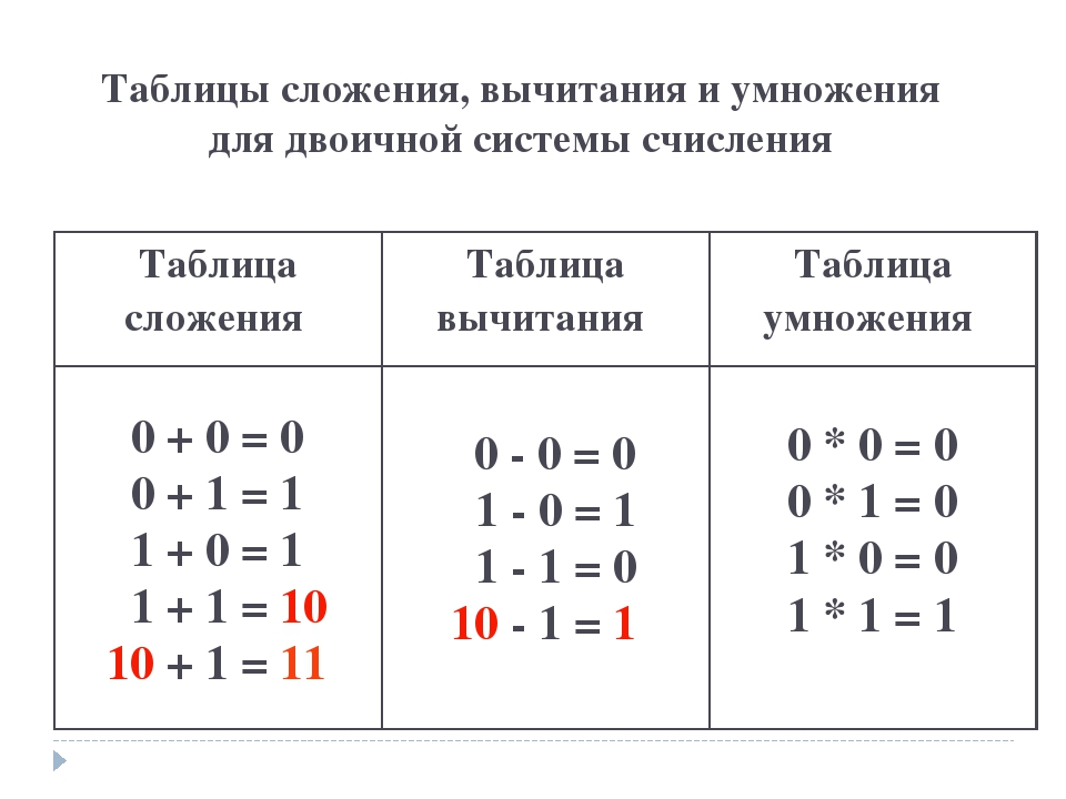 Для нахождения суммы складываются единицы одного и того же разряда, начиная с единиц первого разряда справа.