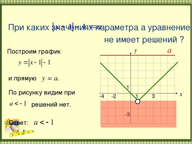 Первое Знакомство С Параметрами В Уравнении