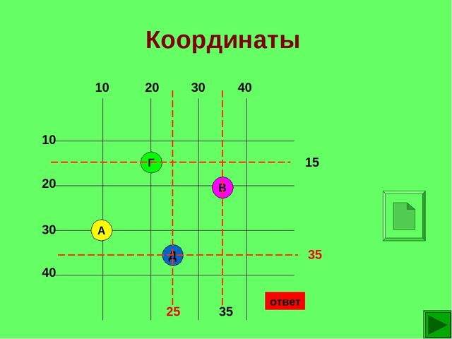 Координаты А В Г Д 15 35 35 25 ответ