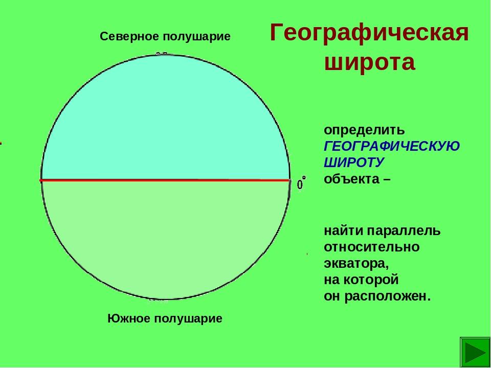 Северное полушарие Южное полушарие Географическая широта определить ГЕОГРАФИЧ...