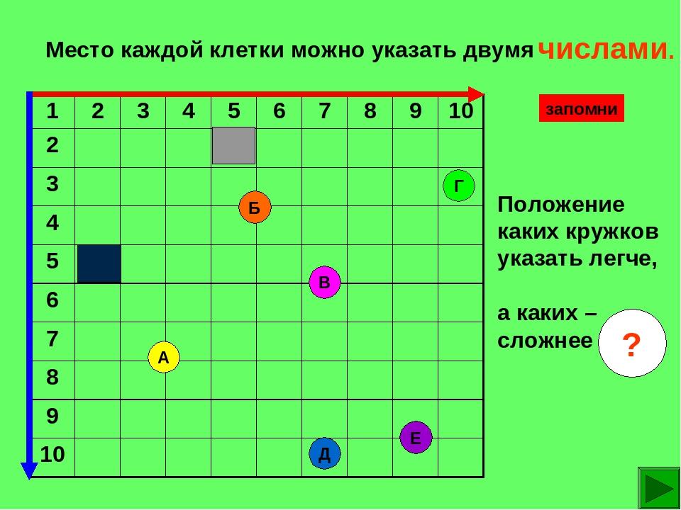 Место каждой клетки можно указать двумя Е В Б А Д Г Положение каких кружков...