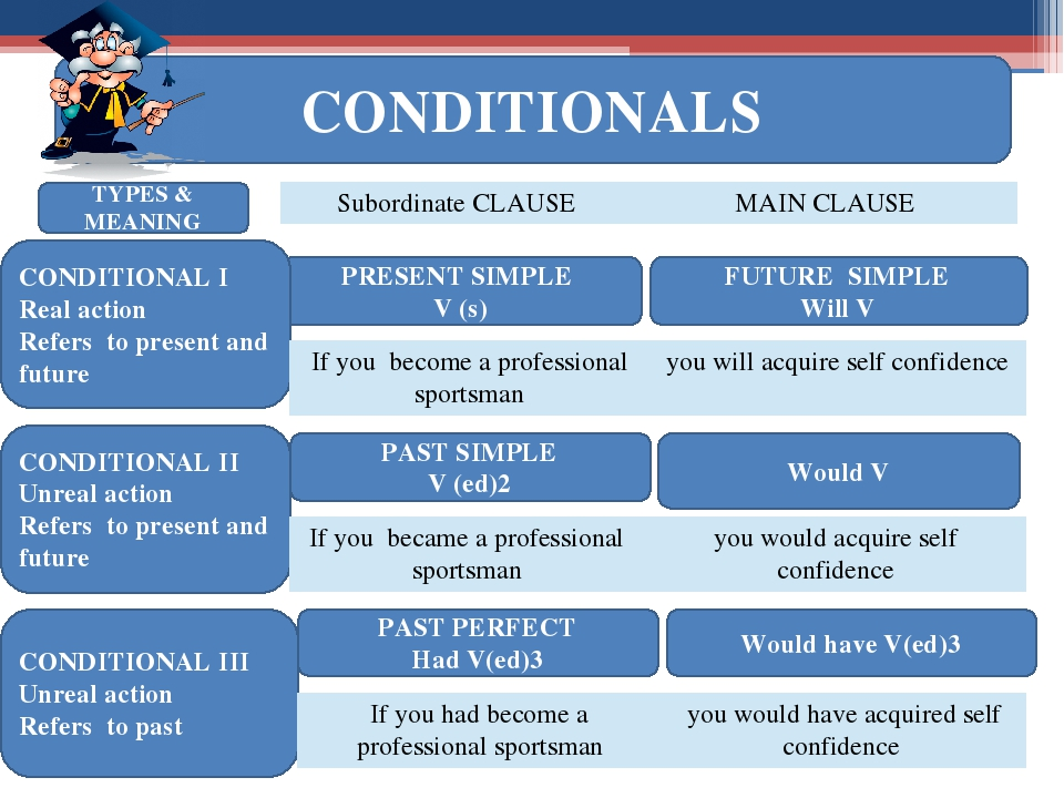 CONDITIONALS PRESENT SIMPLE V (s) FUTURE SIMPLE Will V CONDITIONAL I Real act...