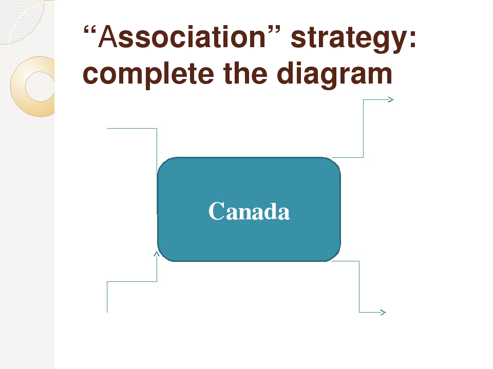 """""""Association"""" strategy: complete the diagram Canada"""