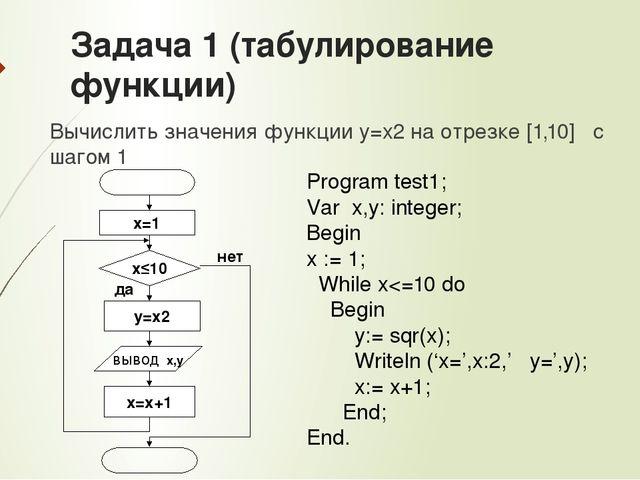 Практическая работа решение задач с использованием циклов задача по тушению лвж решение
