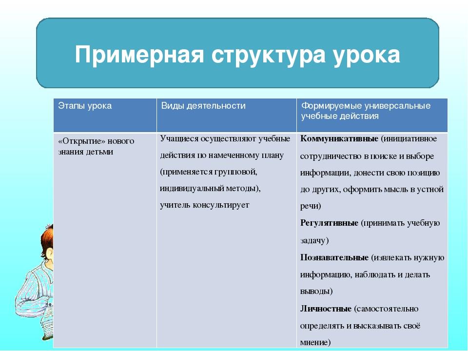 Примерная структура урока Этапы урока Виды деятельности Формируемые универсал...