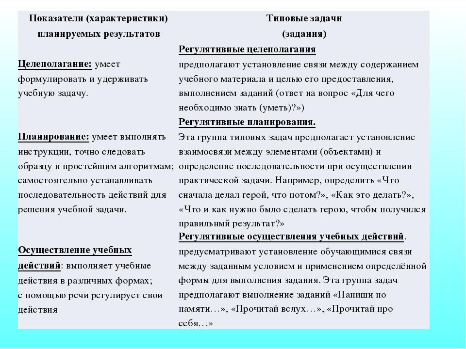 Показатели (характеристики) планируемых результатов Типовые задачи (задания)...