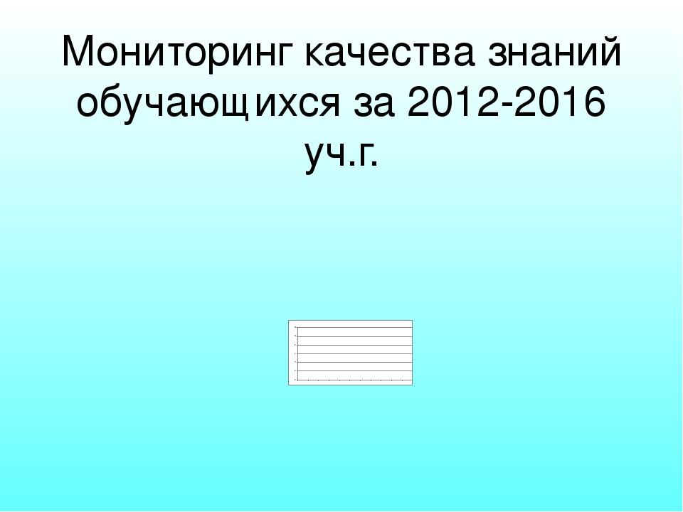 Мониторинг качества знаний обучающихся за 2012-2016 уч.г.