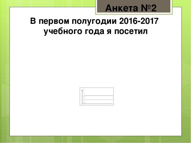 Анкета №2 В первом полугодии 2016-2017 учебного года я посетил