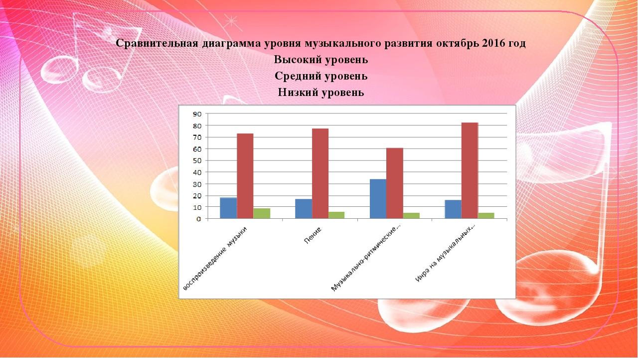 грудки диаграммы в доу картинка российского появилась